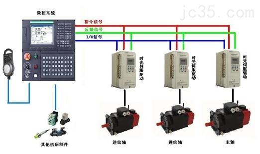 无刷大功率控制系统 电动汽车控制器