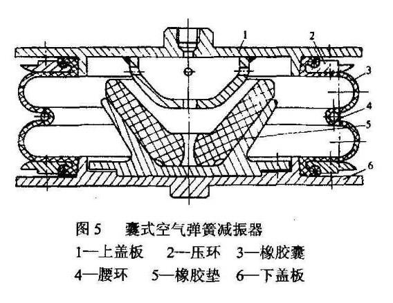 【圖解囊式空氣彈簧減振器的結構】價格