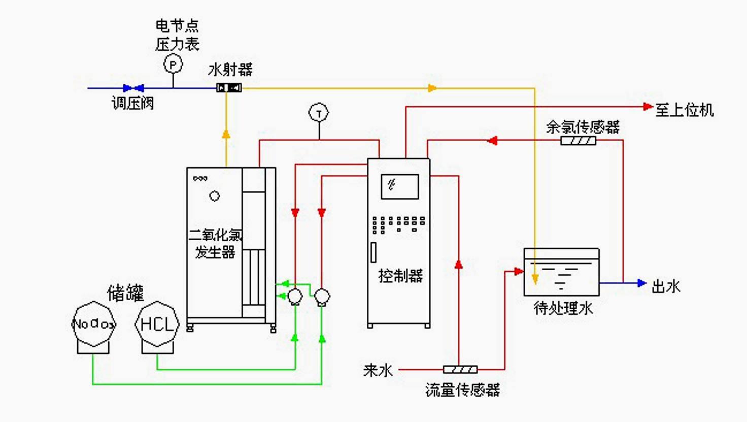 邯郸二氧化氯发生器原理特点